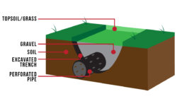How Does a French Drain Work?